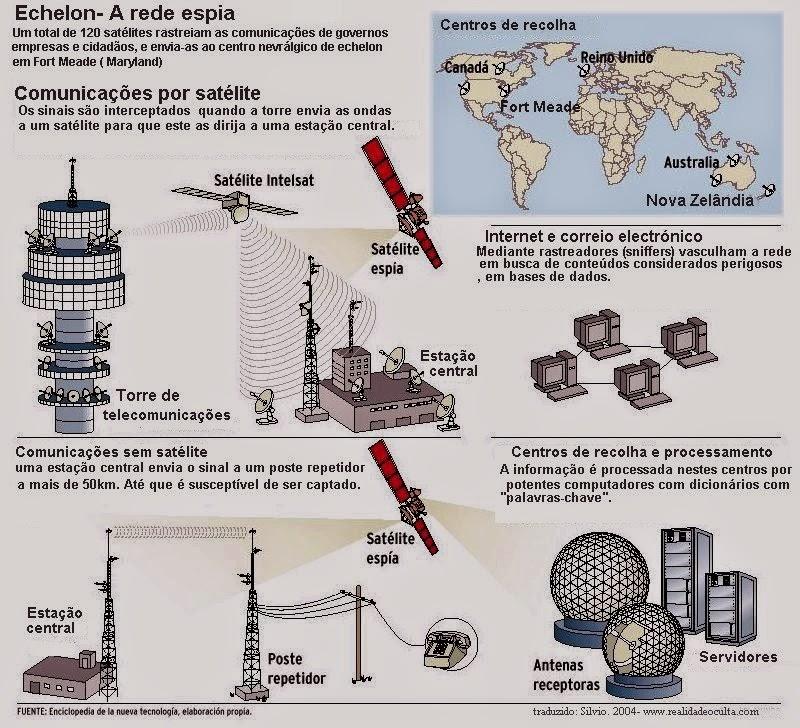 Echelon a rede de vigilância global dos EUA!