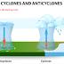 चक्रवात एवं प्रतिचक्रवात (Cyclone and Anticyclone) |