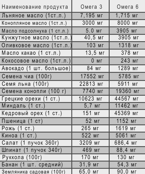 Жирные кислоты в продуктах