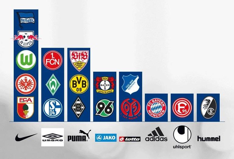 Adidas Has Just One Team Left In The Bundesliga 2018 19 Bundesliga Kit Makers Footy Headlines
