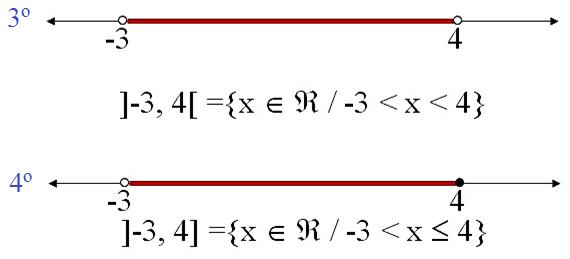 Intervalos-numéricos-aberto-e-fechado