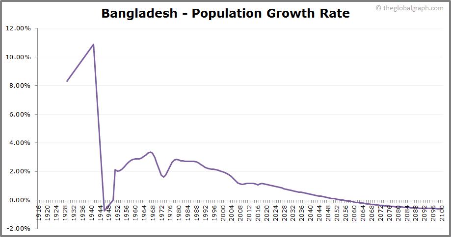 Bangladesh  Population Growth Rate