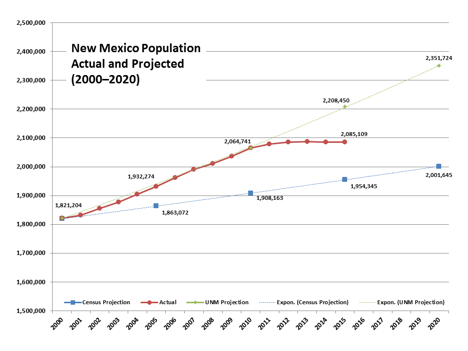 New Mexico Population 2020 Local Economics: New Mexico Population Projections–2020