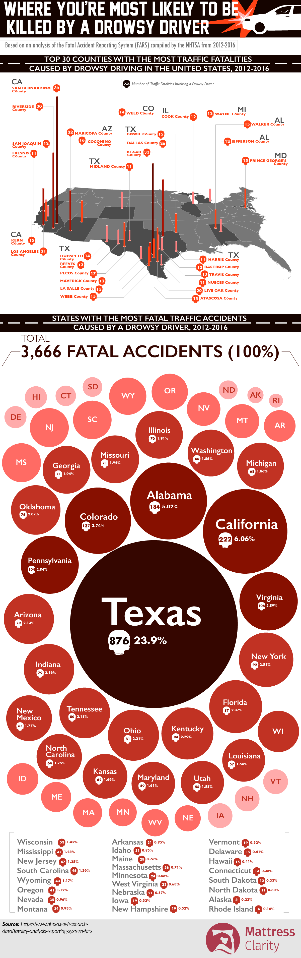 Where You're Most Likely to be Killed by a Drowsy Driver