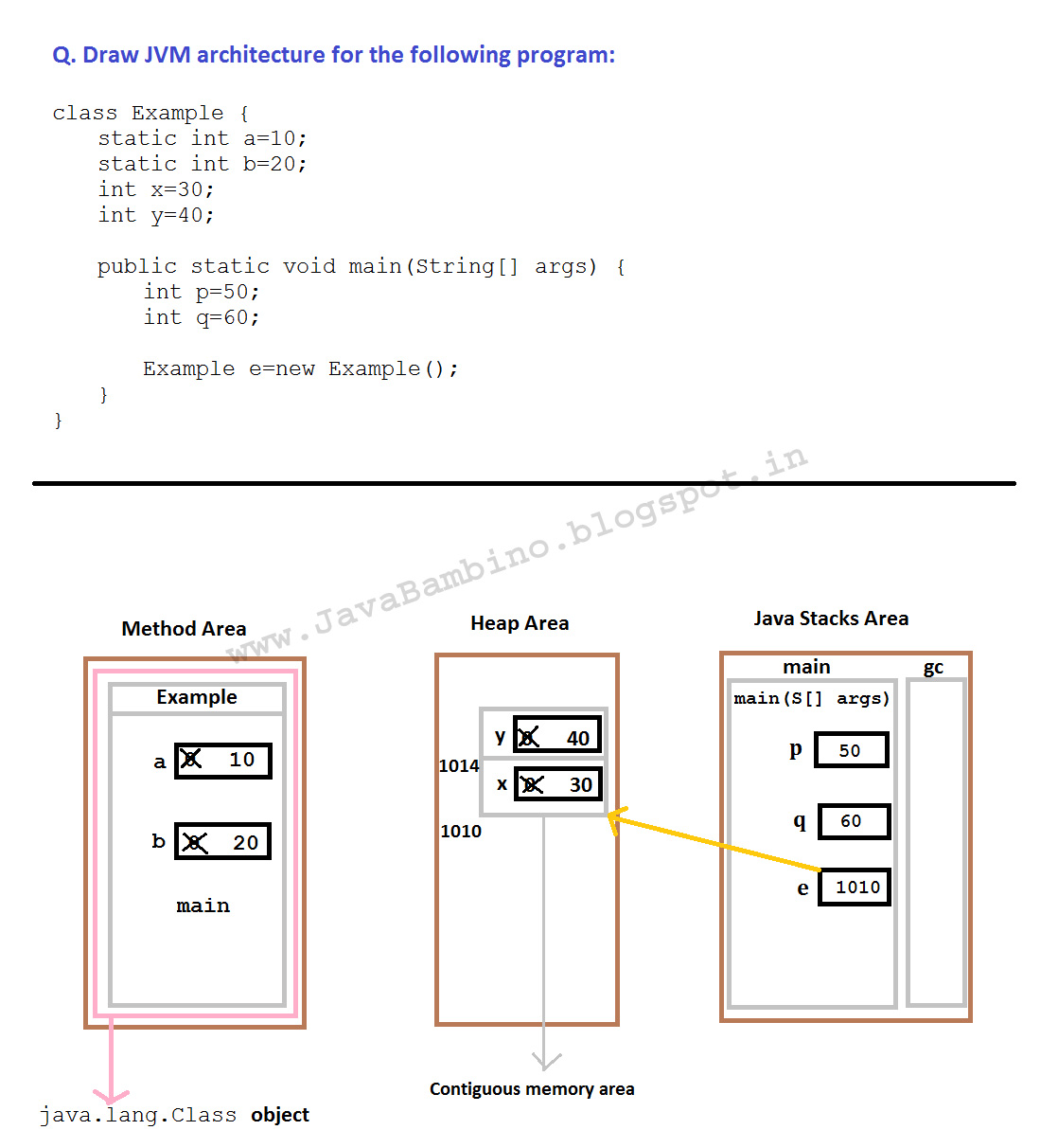 jvm architecture diagram basic automotive electrical wiring diagrams little things worth stumbling upon the runtime