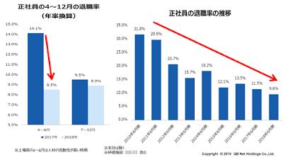 QB HOUSEの退職率低減