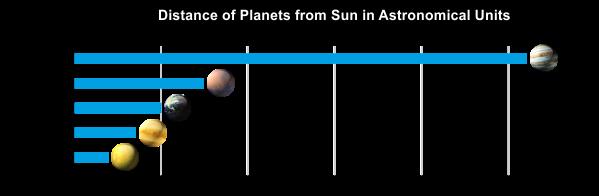 solar system distances au - photo #23