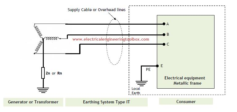 Types Of Earthing Systems Used In Electrical Installations