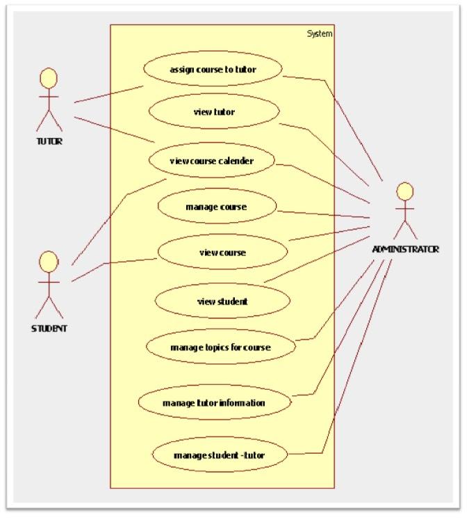 Uml Diagrams For College