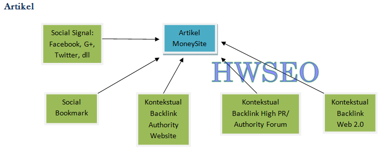struktur membuat backlink ke artikel