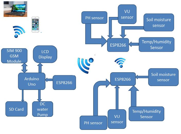 My Insight Into Embedded Systems And Iot Technologies