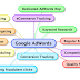 Google AdWords Strategies to boost Profits and ROI of your Business