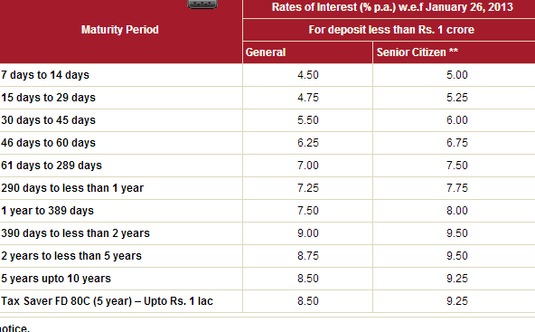 icici bank new interest rates