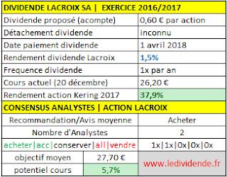 Action Lacroix SA dividende 2017