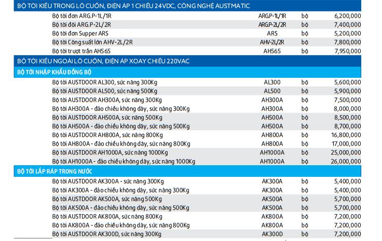 Báo Giá Các Loại Motor Cửa Cuốn