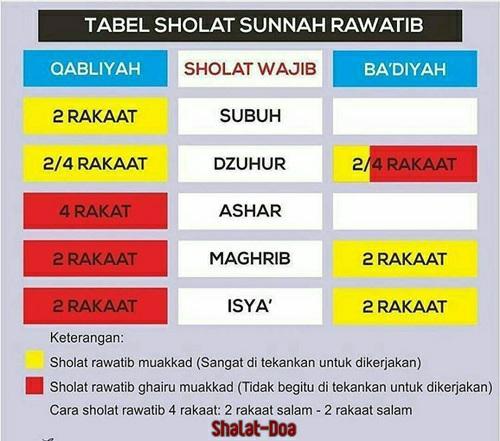 Waktu Pelaksanaan Shalat Idul Adha: Pengertian Jumlah Rakaat Sholat Rawatib Yang Shahih Sesuai