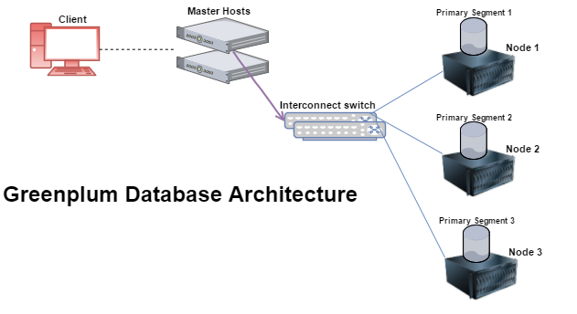 introduction to massively parallel processing mpp database