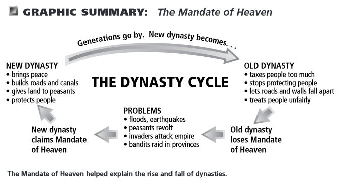 dynastic cycle &quotaccording to chinese political theory, every dynasty goes through a dynastic cycle a new ruler: unites china, founds a new dynasty, and gains the mandate of.