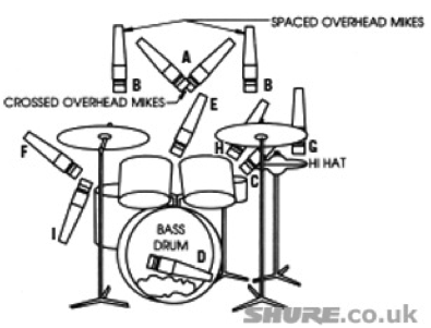 Maisie Ashton Multi-track Recording Guide.: Microphone