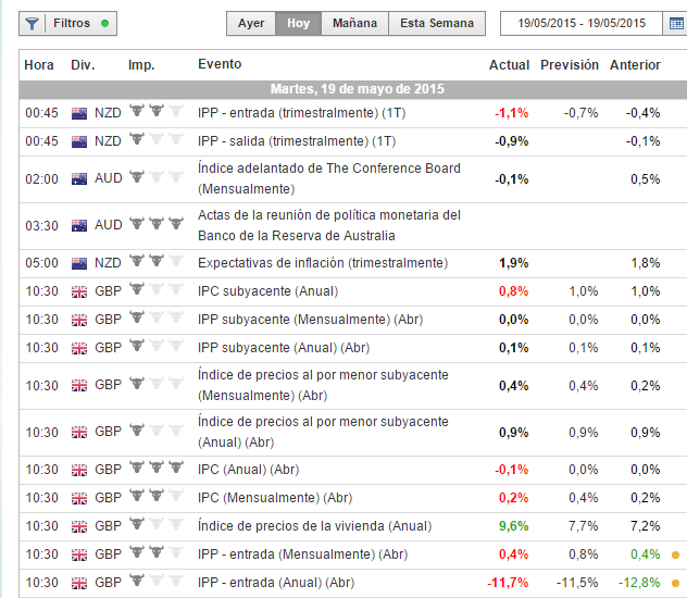 Investingcom Calendario Economico.Calendario Economico Somostraders
