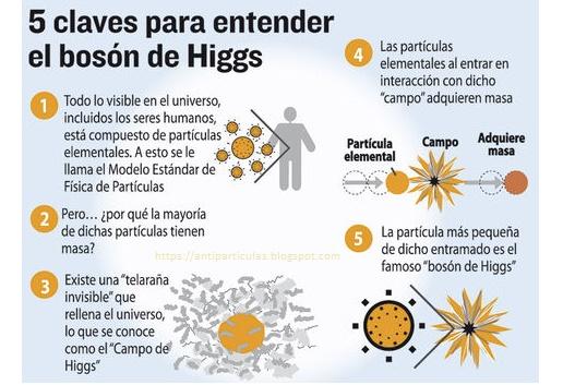 Claves para entender qué es el Bosón de Higgs