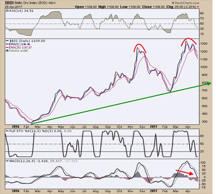 baltic dry index data baltic dry index news baltic dry index chart since 1985 baltic dry index 2016
