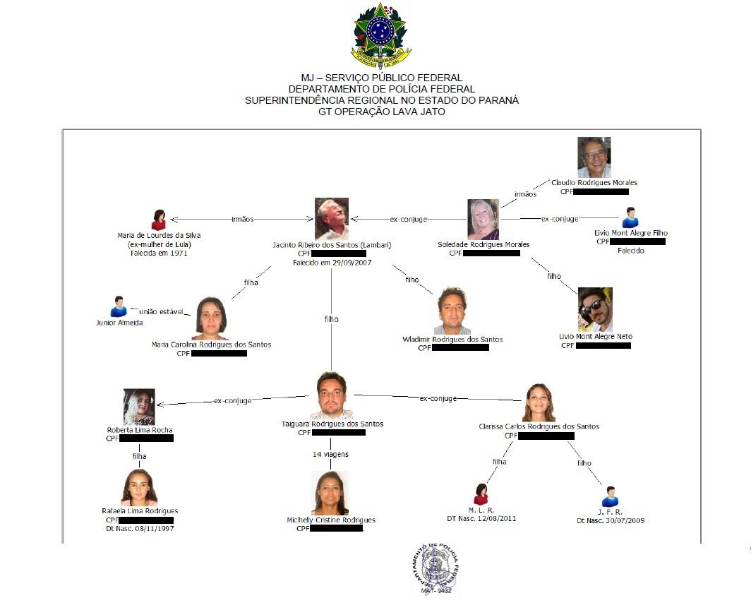 Folha Politica Lava Jato Monta Diagramas Da Familia Lula