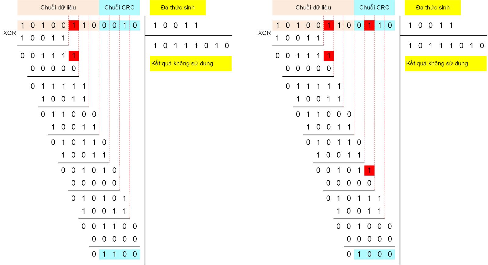 Bài học - Lý thuyết về CRC và mạch tính CRC nối tiếp | Vi mạch