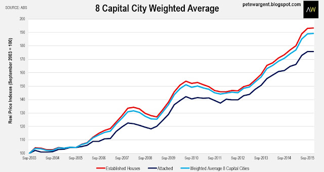 8 capital city weighted average