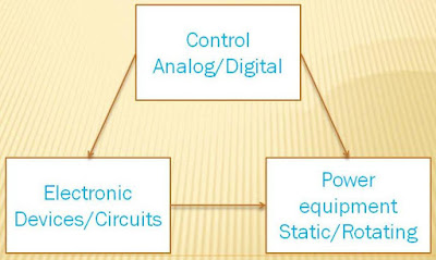 Relation between power electronics with control,power and electronics image
