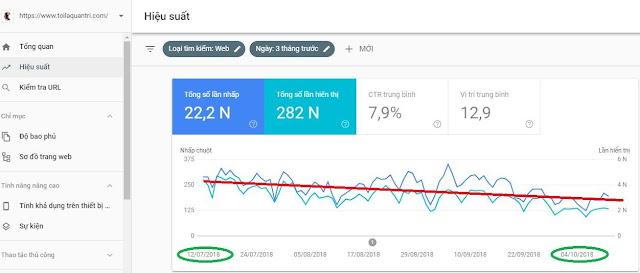 Đánh giá theo dõi hiệu suất Website và nguyên nhân sụt giảm