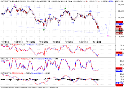 Banknifty, has some more downside left!