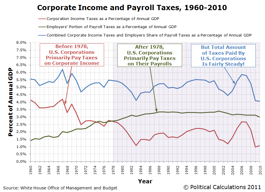 Corporate Income and Payroll Taxes, 1960-2010