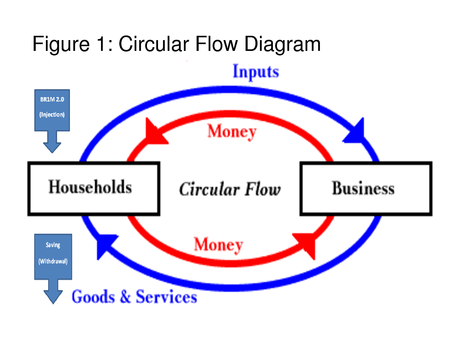 Government Circular Flow Diagram 1988 Ford F150 Belt White Pearl Economics The Effect Of Br1m 2 On Gdp