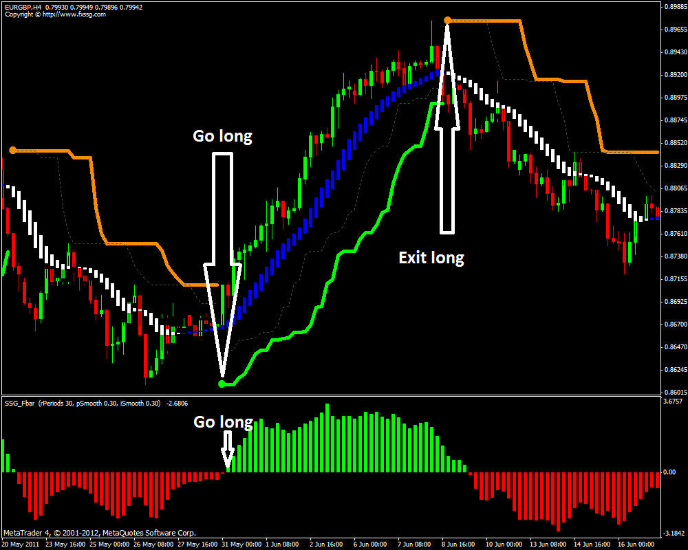 Profitable manual forex trading system
