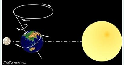 Гифка земля вращается вокруг солнца