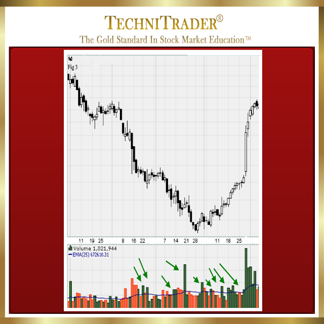 chart example showing hfts runs - technitrader