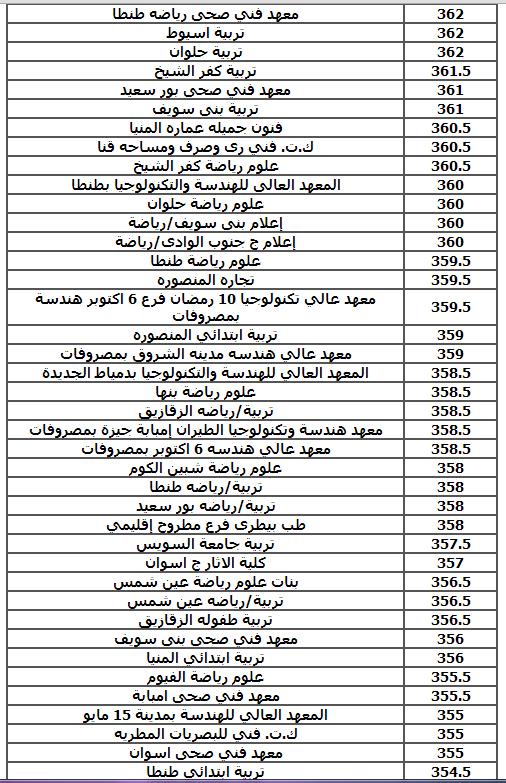 الان نتيجة تنسيق المرحله الثانيه للثانويه العامه 2014  المؤشرات الأولية لنتيجة المرحلة الثانية
