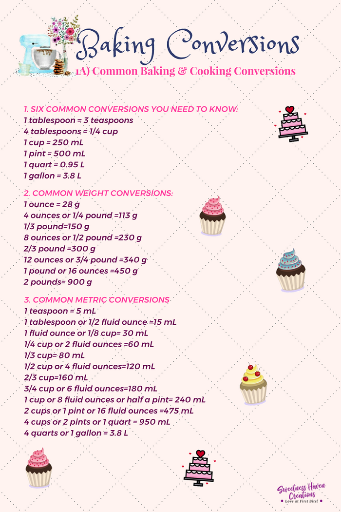 COMMON BAKING & COOKING CONVERSIONS CHART