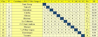 Clasificación final por orden de puntuación del Campeonato de Catalunya - 2ª División – Grupo I
