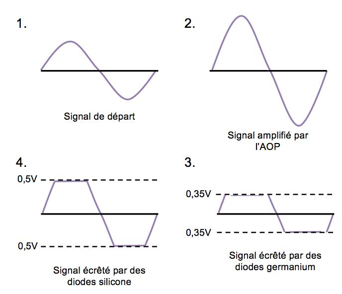 écretage diodes