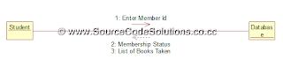 UML Diagrams for Book Bank Management System | CS1403-CASE ...