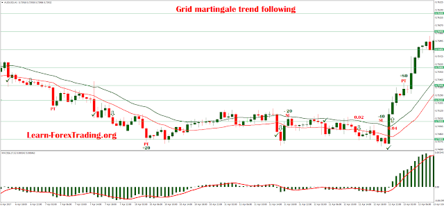 Grid martingale trend following