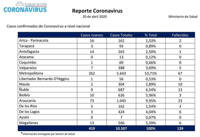 😷🇨🇱 Coronavirus: Reporte presentado este Lunes 20 de Abril