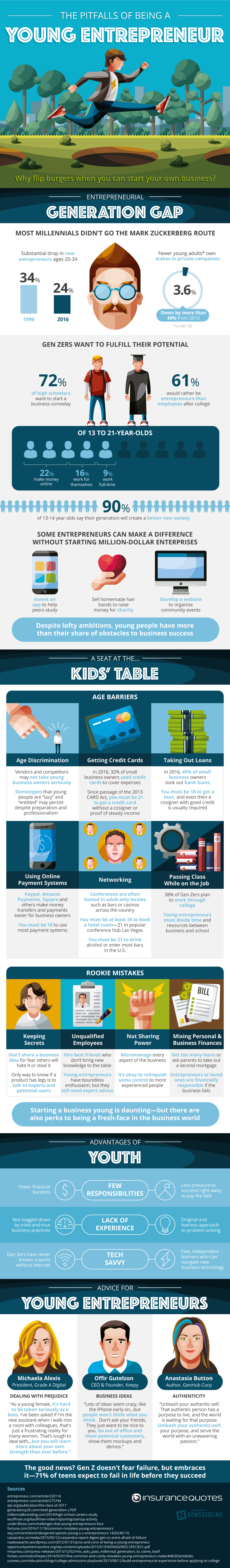 Pitfalls of Young Entrepreneurs #infographic