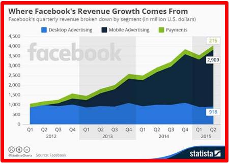 Facebook Stock Price Target 2017