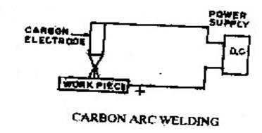 Complete welding: Tutorial welding