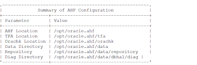 Summary of AHF Configuration