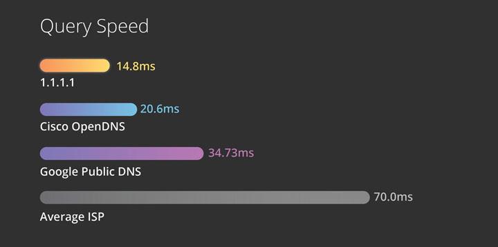 Guna Cloudflare DNS Lajukan Internet