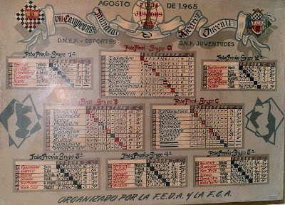 Mural con las clasificaciones de la fase previa del VIII Campeonato Mundial Juvenil de Ajedrez 1965